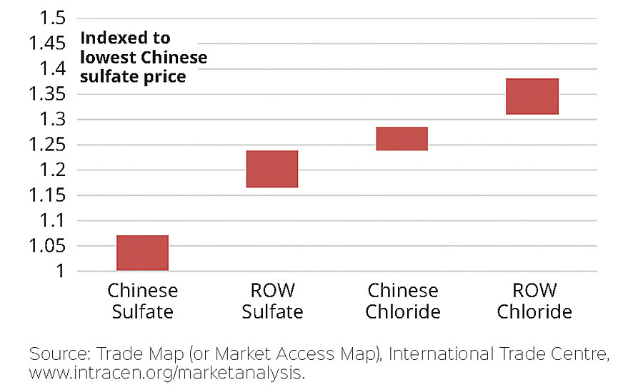 Customers are trialing material, and pricing will be based on performance vs. available alternatives