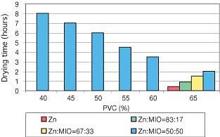Zinc-Rich Primers With Micaceous Iron Oxide