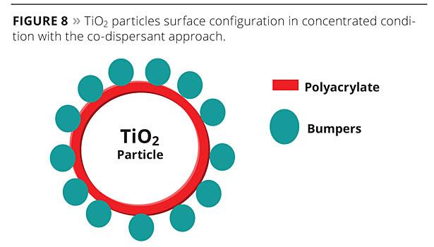Exploring Next-Generation Methods in TiO2 Optimization | 2013-08-01