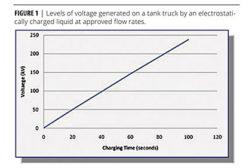 Achieving Safe Tanker Truck Loading