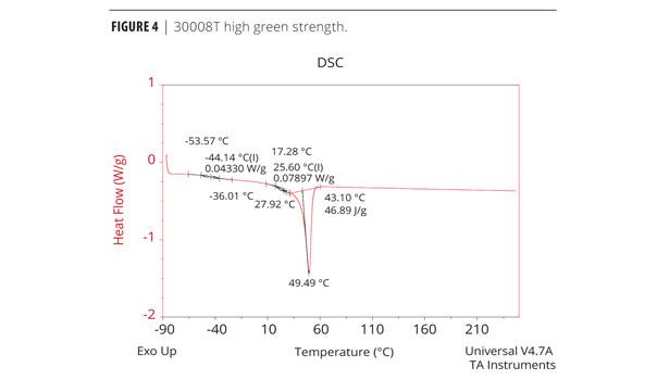 Novel Reactive Hot Melt Polyurethane Adhesives | 2012-03-01 | PCI