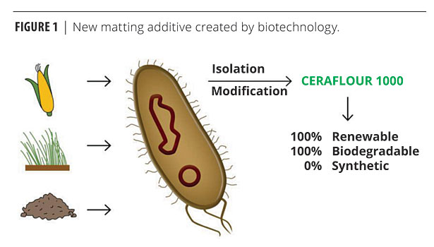 A Novel Biopolymer-Based Coating Additive | 2012-09-04 | PCI Magazine