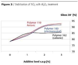 Stabilization of Titanium Dioxide in Non-Aqueous and Aqueous