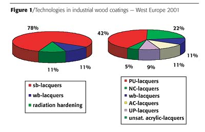 Synthetic Resins for Wood Applications