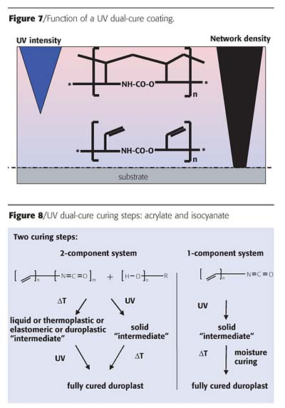 Formulating And Processing Pigmented Uv Coatings Latest