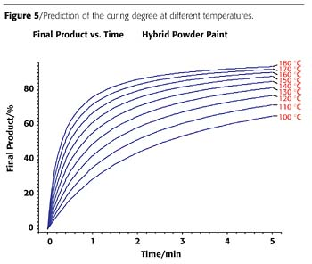 Cure monitoring of paints by dielectric analysis even in - Minimum temperature for painting ...