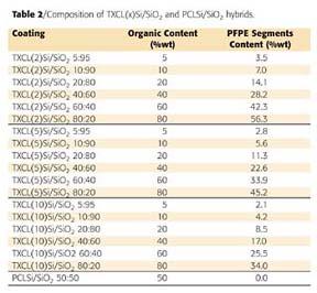 Perfluoropolyether based organic inorganic hybrid coatings - Ir table for inorganic compounds ...