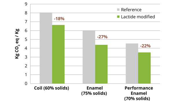 Improved Saturated Polyester and Alkyd Coatings | 2013-03-01