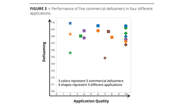Predicting Defoamer Performance slide4