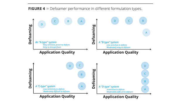 Predicting Defoamer Performance slide5