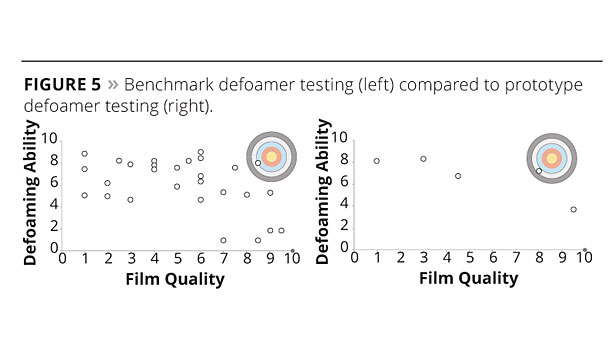 Predicting Defoamer Performance slide6