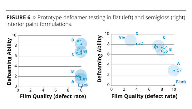 Predicting Defoamer Performance slide7