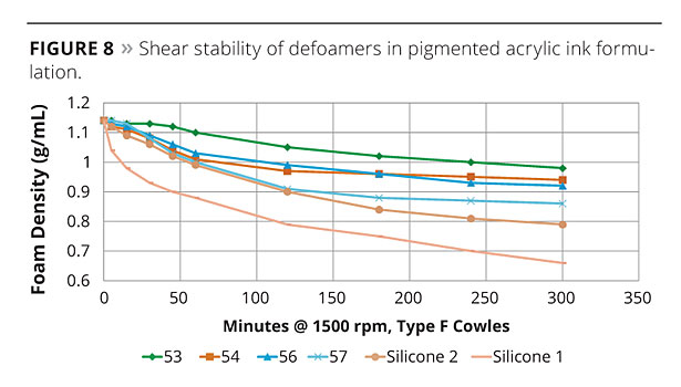 Predicting Defoamer Performance slide9