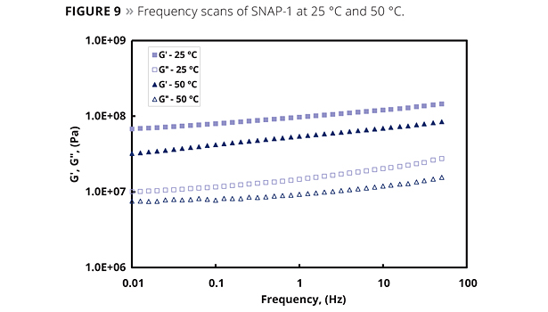 frequency scans of SNAP-1 at 25 Celsius and 50 celsius