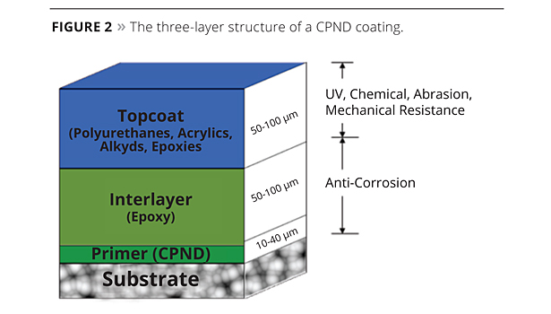three layer structure of a CPND coating