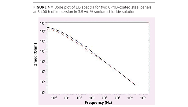 graph: bode plot of EIS spectra for 2 CPND coated steel panels