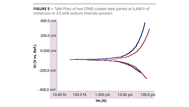 graph: tafel plots of 2 CPND coated steel panels
