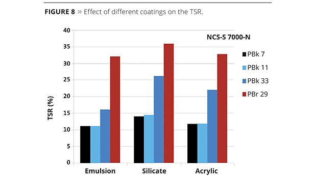 Solar-Reflective Colorants | 2013-10-01 | PCI Magazine