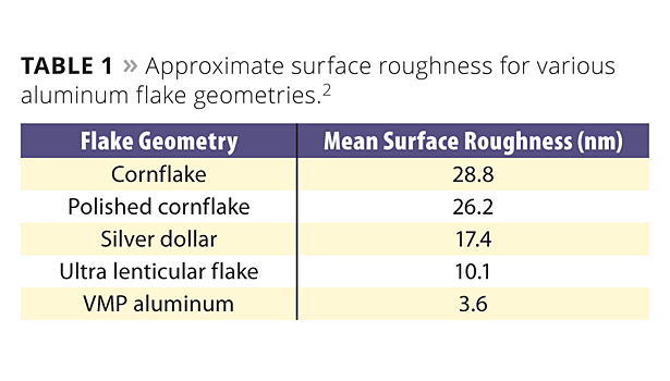 Table: Approx. suface roughness for aluminum flake geometries