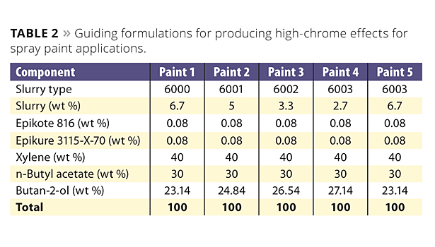 Table: Guiding formulation for producing high chrome effects