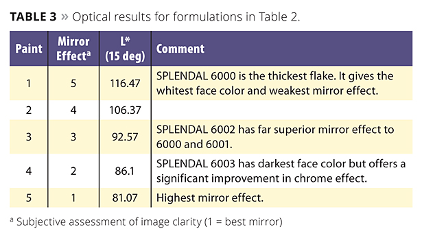 Table: Optical results for formulations