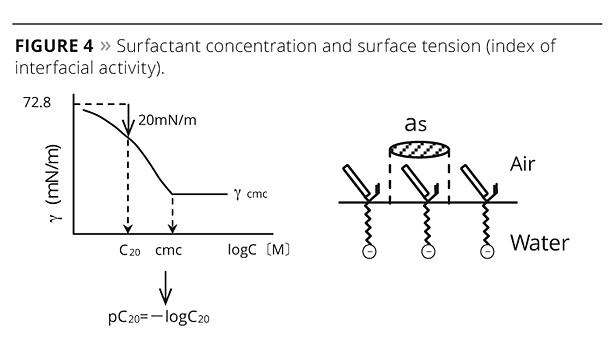 Reactive Emulsifiers for Emulsion Polymerization | 2013-09