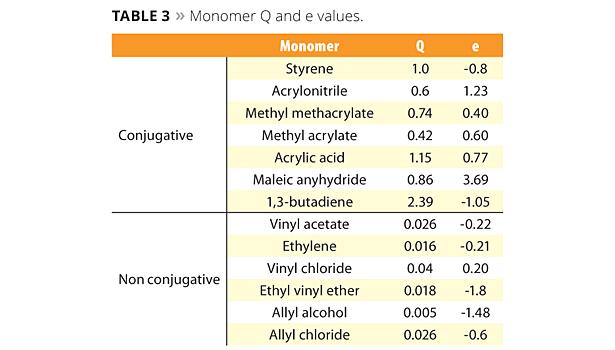 Table 3. Monomer Q and e values. ©PCI