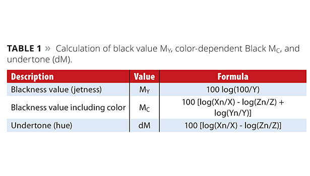 calculation of black value