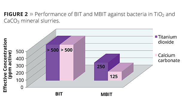 performance against bacteria