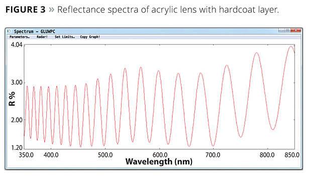 Thin-Film Analysis Using UV-Vis Spectrophotometry