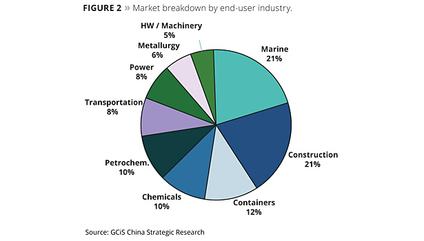 latest research china latex coating market In this market, coating additive manufacturers not only caters indonesia and china are witnessing a growing market research reports and custom research.
