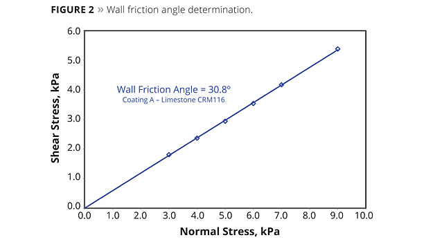 wall friction angle determination