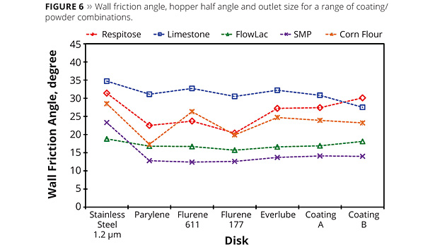 wall friction angle and hopper angle for coating powder applications