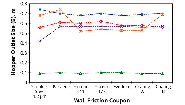 wall friction coupon and hopper outlet size
