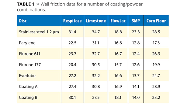 wall friction data