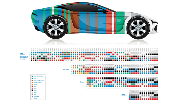 A Historical Look At The Influence Of Science And Design On Automotive Color 2014 01 06 Pci Magazine