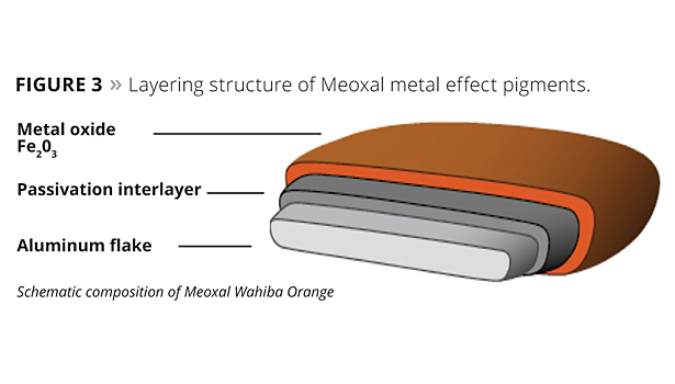 layering structure of meoxal metal effect pigments
