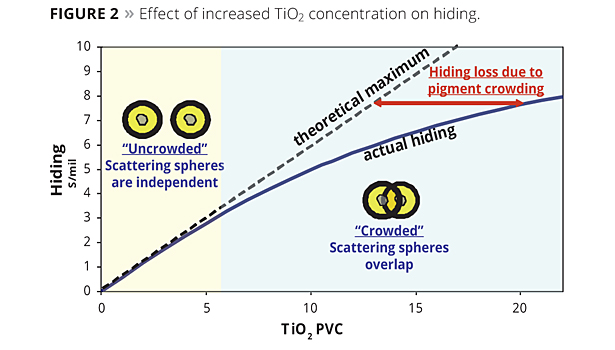 effect of increased ti02 concentration on hiding