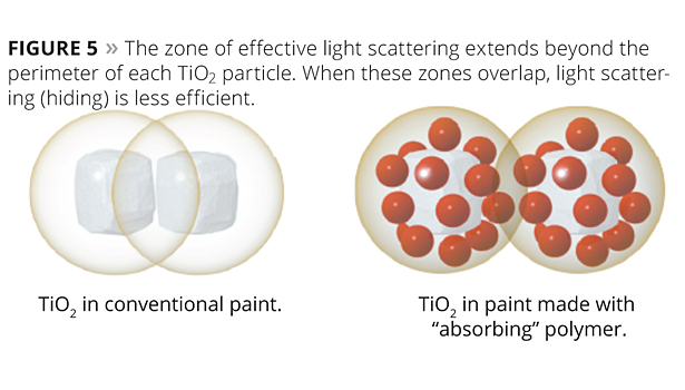 zone of effective light scatering