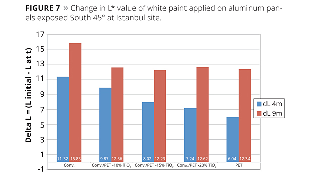 change in L value of white paint