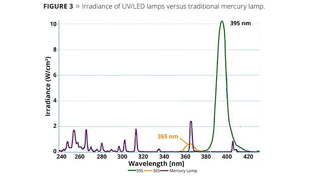 UV/LED – Photoinitiator and Cure Study   2014-05-01   PCI