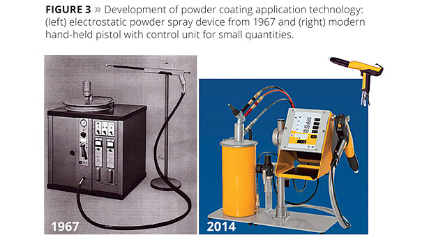 New Technologies and Trends in Powder Coating