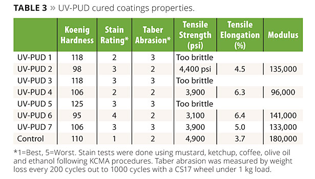 High-Performance UV-Curable PUDs