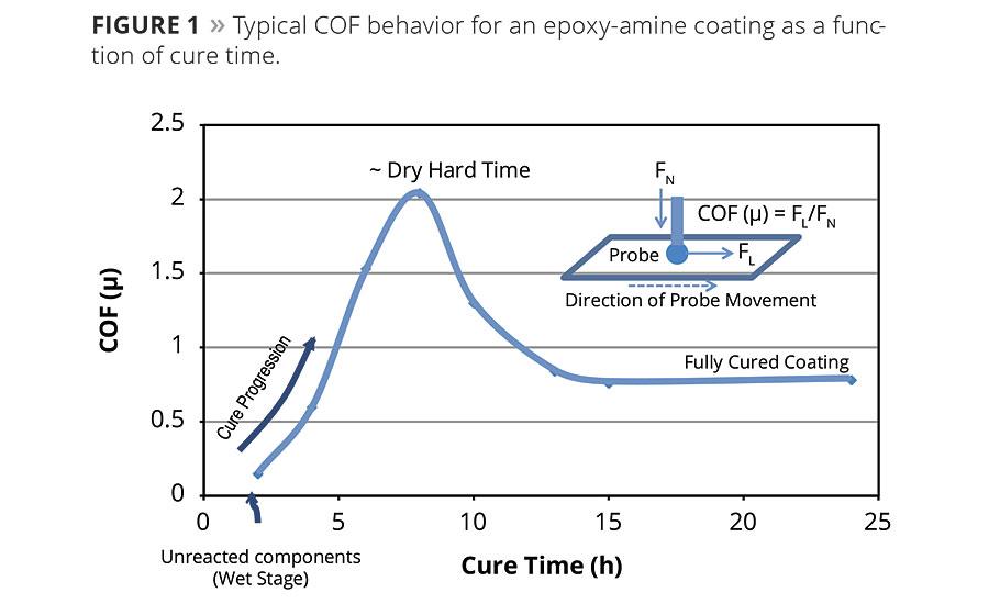 Low Temperature Cure Accelerators