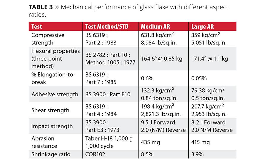Glass Flake 2015 06 02 Pci Magazine