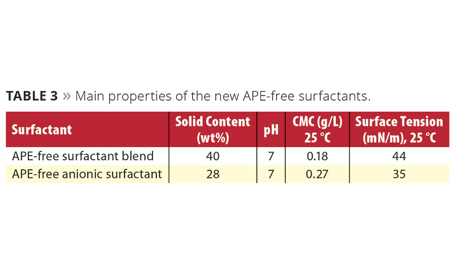 APE-Free Surfactants for Emulsion Polymerization of Latexes