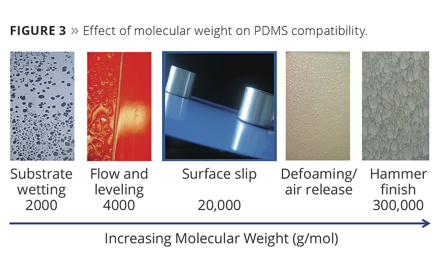 Solving Film Defects With Surface Tension Modifiers 2016