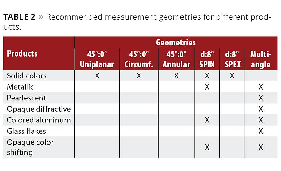 Understanding Color Measurement Geometry | 2016-08-01 | PCI