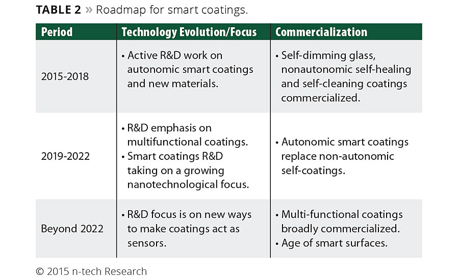 Emerging Opportunities in Smart Coatings