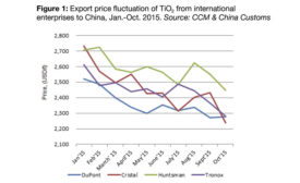 Global TiO2 Magnates' Collective Price Hikes to Revive China's TiO2 Industry
